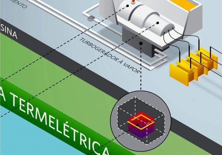 Infográfico Termelétrica Petrobras