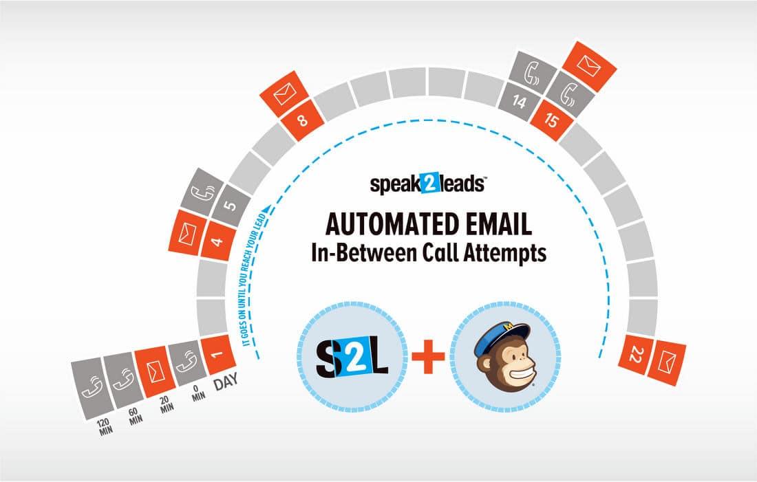 Versão apresentando a integração com o MailChimp